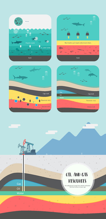 An infographic illustration of how a petroleum fossil fuel was formed into oil and gas underground