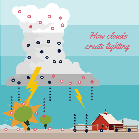 The mysteries of lighting, how clounds create lighting and thunder.