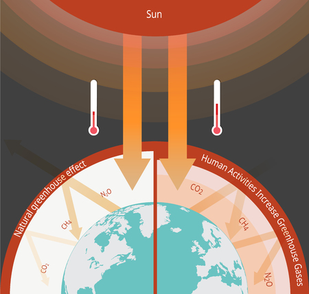 El proceso natural infográfico de la ilustración del efecto invernadero que calienta la superficie de la Tierra. Foto de archivo - 100759125