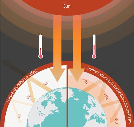 Het broeikaseffect illustratie info-grafische natuurlijke proces dat het aardoppervlak verwarmt. Vector Illustratie
