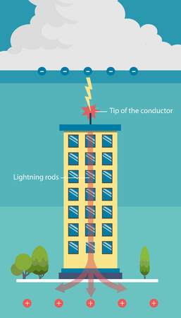 The mysteries of lighting, how clounds create lighting and thunder ,lightning rod 矢量图像