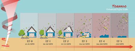tornado damage lethal force How do tornadoes form illustration 스톡 콘텐츠 - 100832680