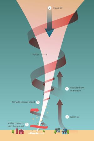 tornado damage lethal force How do tornadoes form illustration