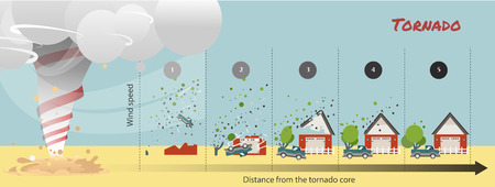 tornado damage lethal force How do tornadoes form illustration