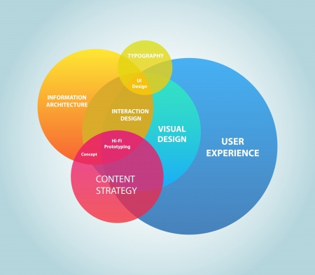 This image represents a user experience map  User Experience 向量圖像