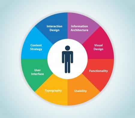 Cette image représente une expérience utilisateur roue Wheel expérience utilisateur Illustration