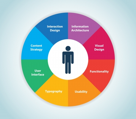 This image represents a user experience wheel  User Experience Wheel Vector