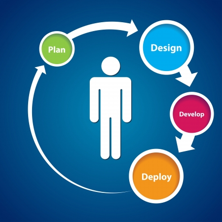 Esta imagen representa una experiencia de usuario ciclo Experiencia Centrado en el Usuario Ilustración de vector