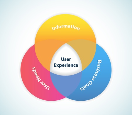 This image represents a user experience design areas./User Experience Design Illustration