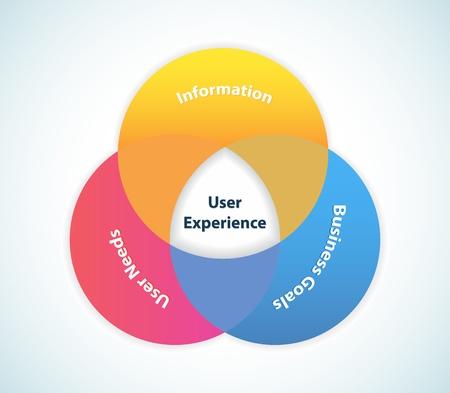 interakcje: Ten obraz reprezentuje obszary User Experience projektowych.  User Experience Projektowanie