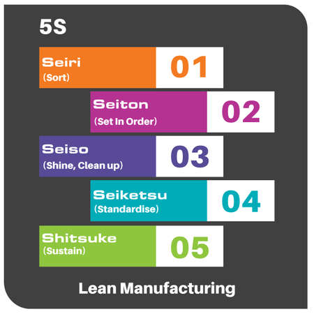 5S Lean Manufacturing Infographic Vector Drawing