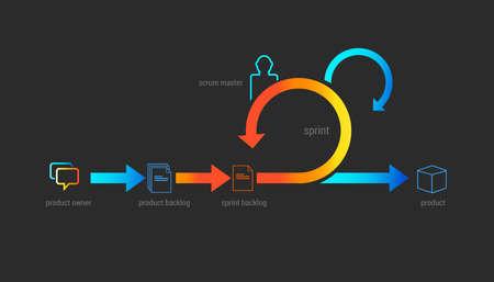 scrum agile methodology software development illustration project management Vectores
