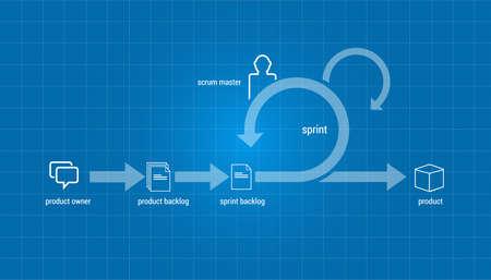 スクラムのアジャイル方式ソフトウェア開発イラスト ベクトル プロジェクト管理