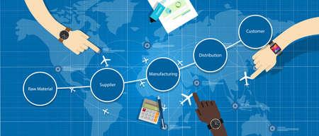 supply chain management SCM distribution product step Illustration