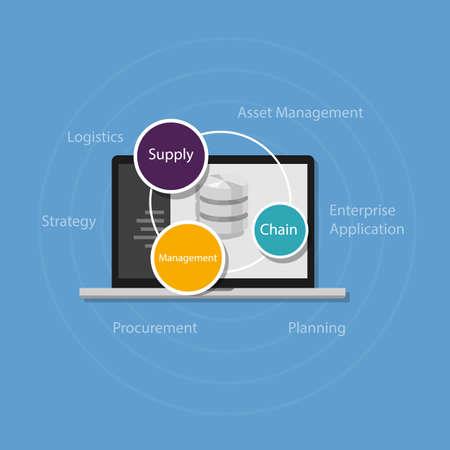 ref: gestión de la cadena de suministro de productos de distribución de paso SMC