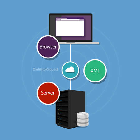 java script: ajax asynchronous JavaScript and XML programming xml server