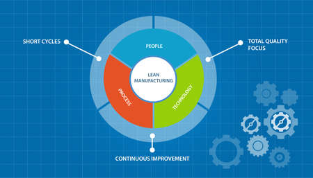 to lean: lean manufacturing manufacture process just in time concept model Illustration
