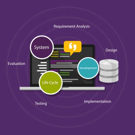 SDLC system software development life cycle vector