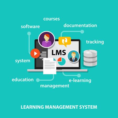 System LMS uczenie technologię koncepcji zarządzania Ilustracje wektorowe