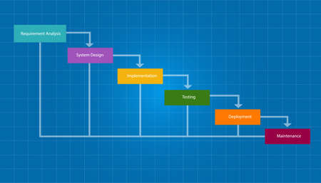 water fall SDLC system development life cycle methodology software concept 일러스트