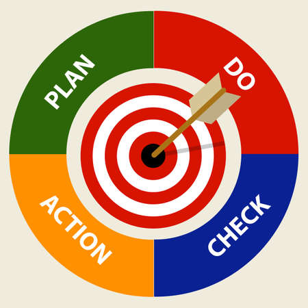 PDCA plan do check action management business concept
