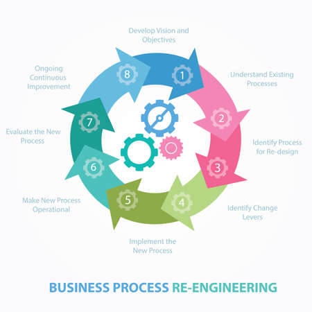 redesign: business process reengineering redesign review BPR step vector