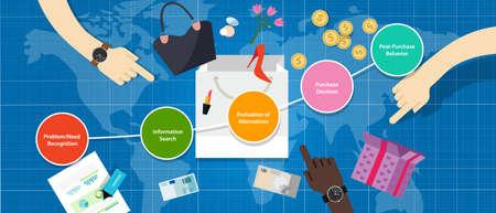 processus d'entonnoir de décision du consommateur à partir des besoins de reconnaissance consciente achat d'évaluation de comparaison marketing pour la stratégie client étapes pour la vente directe