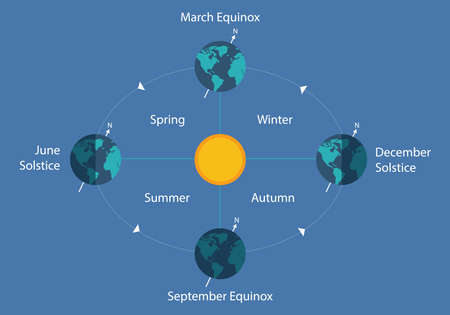 day night: autumnal equinox solstice diagram eart sun day night illustration Illustration