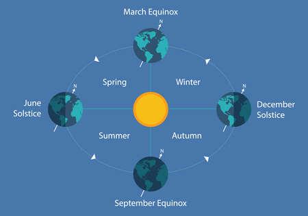 dia y noche: equinoccio de otoño solsticio de diagrama de eart sol ilustración del día de la noche Vectores