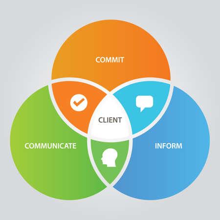relación de clientes concepto de negocio de comunicación con diferentes círculo de superposición de círculo