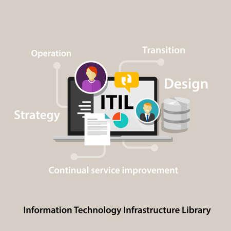 ITIL 정보 기술 인프라 라이브러리 벡터 회사 비즈니스