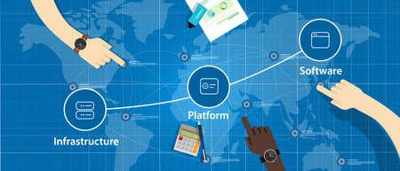 Cloud stack-combinatie van IaaS PaaS en SaaS Platform Infrastructure Software als een servicevector