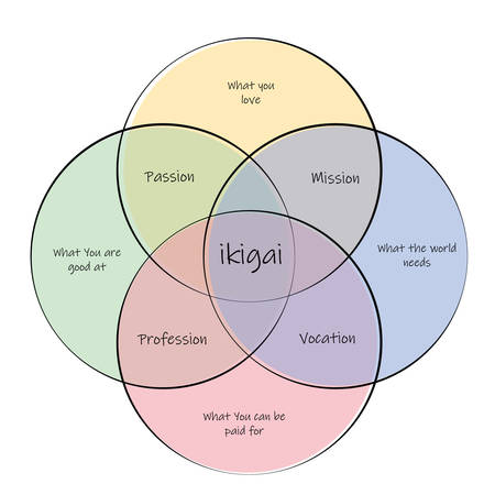 Ikigai. concept of finding life purpose through intersection between passion, mission,vocation and profession Illustration