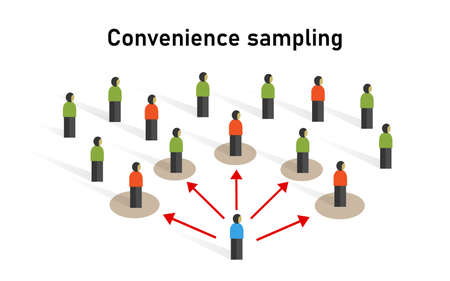 Convenience sample grab accidental sampling or opportunity sampling statistic method non-probability technique