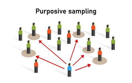 Échantillon d'échantillonnage raisonné prélevé sur un groupe de personnes méthode statistique technique non probabiliste
