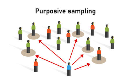 Purposive sampling sample taken from a group of people statistic method non-probability technique