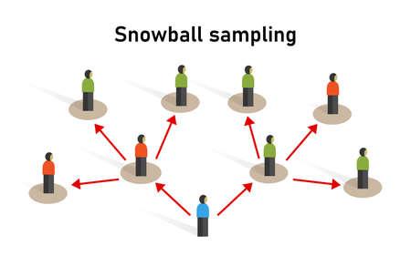 Échantillon d'échantillonnage boule de neige pris à partir d'un groupe de personnes échantillonnant la recherche sur la méthode statistique Vecteurs