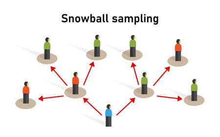Snowball sampling sample taken from a group of people sampling statistic method research