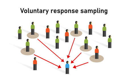 Échantillon d'échantillonnage à réponse volontaire prélevé sur un groupe de personnes méthode statistique d'échantillonnage technique non probabiliste