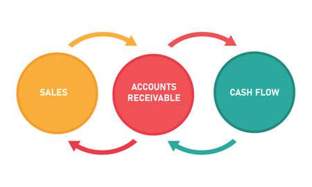 Debitorenbuchhaltung zwischen Geld aus dem Verkauf und Cashflow-Diagramm-Buchhaltungskonzeptvektor