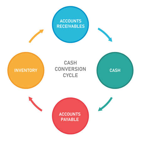 Cash conversion cycle from cash to inventory, account receivables and accounts payable Vektoros illusztráció