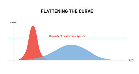 Flattening the curve a diagram on how to avoid number of COVID-19 coronavirus cases reach the limit of health care capacity