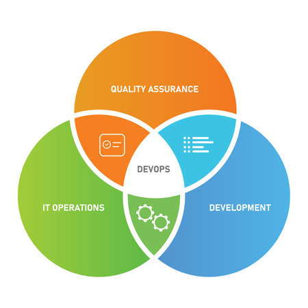 devops concept circle of development IT operations and quality assurance Vettoriali