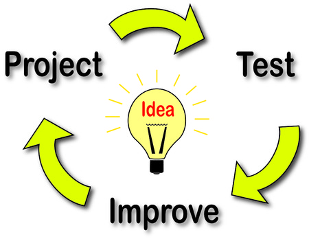 suggesting: The illustration shows the developmet cycle of an idea. It could start from a new project that will be tested and then improved. Or it may start from a test, suggesting some improvements for a developing project. Stock Photo