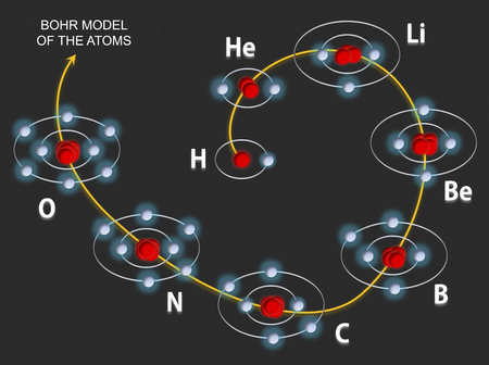 boron: The image illustrates how the orbitals are progressively filled by electrons in the first eight atoms of the periodic table of elements