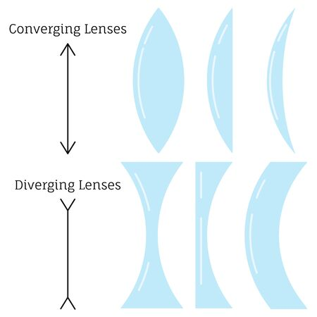 Converging lenses and diverging lenses type set isolated on white background. Differen types of simple lenses classified by the curvature of the two optical surfaces. Vector flat design illustration. Иллюстрация