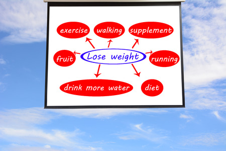 weightloss plan: Mind map Lose weight concept Stock Photo