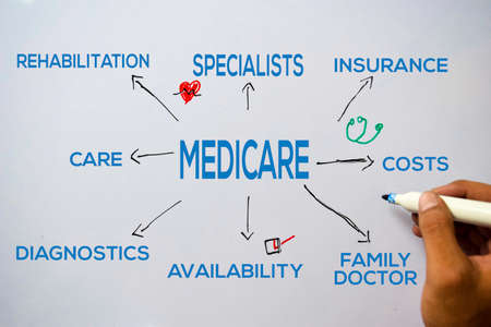 Medicare text with keywords isolated on white board background. Chart or mechanism concept.