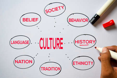 Culture text with keywords isolated on white board background. Chart or mechanism concept. Zdjęcie Seryjne