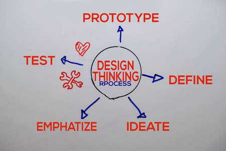 Design Thinking Rpocess text with keywords isolated on white board background. Chart or mechanism concept.